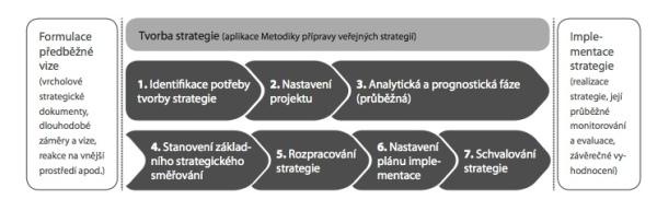 Schéma tvorby strategie, Metodika přípravy veřejných strategií, Ernst & Young 2012