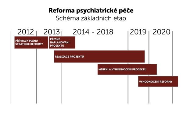 Ilustrativní schéma základních etap přípravy a realizace reformy